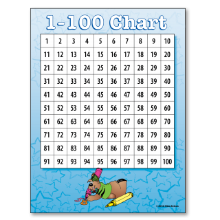 1-100 Chart and 0-99 Chart Poster